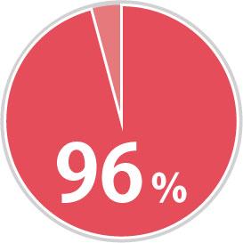 短期滞在ビザ取得率96%