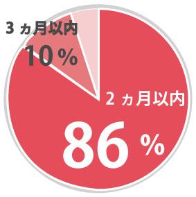 3ヵ月以内に96%がビザ取得